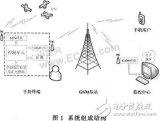 RS-232接口与各种不同的串口进行通信的通用串...
