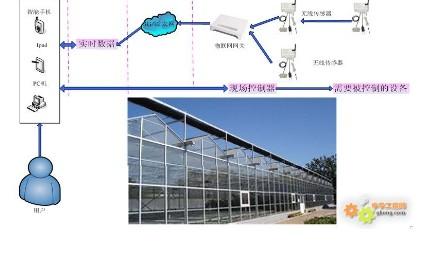 基于KL-H1100物联网网关用于农业大棚的解决方案