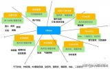 HBase是什么 HBase八大应用场景介绍
