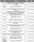 2017~2018年中国氢燃料电池市场投资现状分析