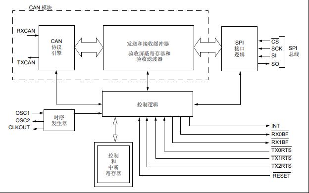 MCP2515带有SPI接口的独立CAN控制器数据手册免费下载