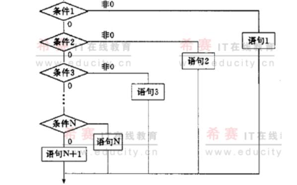 C语言基础教程之语句的详细资料和实例说明