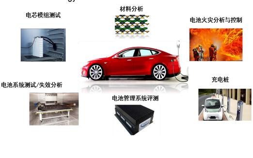 电动汽车背景及动力电池安全事故和电池验证性测试及数据分析概述