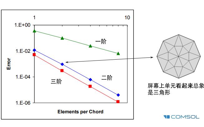 COMSOL中文教程之多物理场耦合分析求解器的资料理解分析
