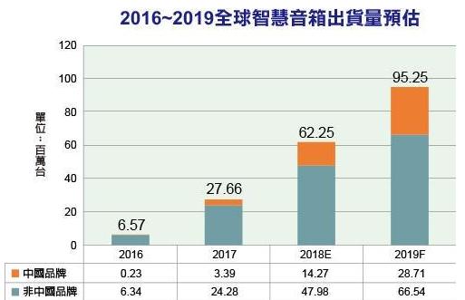 智能音箱是2018年成长力道最强劲的终端消费性产...