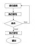 递归指的是在函数的定义中使用函数自身的方法
