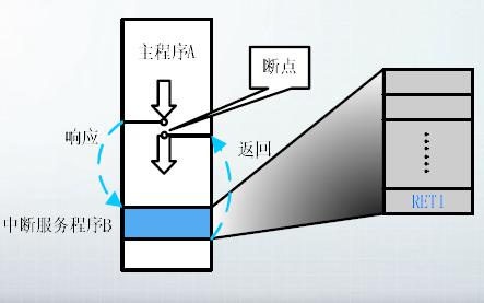 单片机教程之80C51的中断系统及定时和计数器的详细资料概述