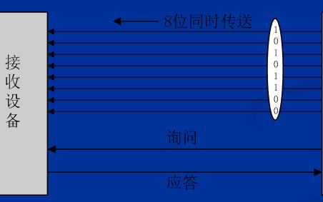 串口通信的原理和串口通信编程