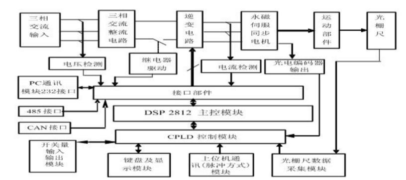 关于数字化伺服系统电流中三种采样方案的对比
