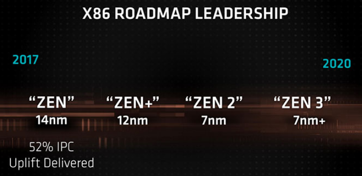 AMD之前就公布Zen2架构的IPC性能变化 比Zen架构提升29%之多