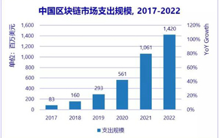 IDC:2019到2022年中国区块链市场支出规模年均复合增...