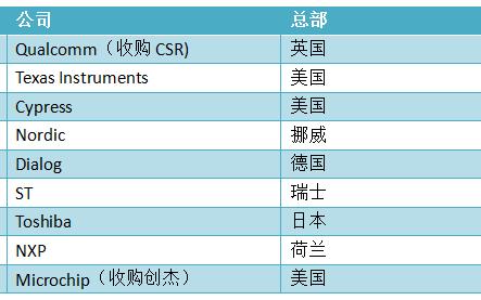 国内外 18 家蓝牙芯片厂商及产品型号集合