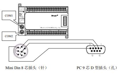 FC系列PLC与MCGS通讯的详细资料说明