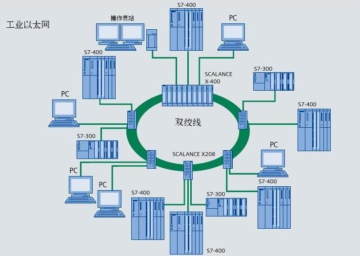 浅谈工业以太网的特点发展趋势