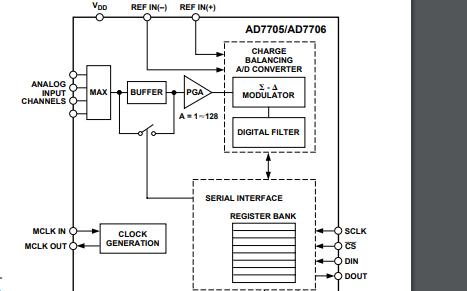AD7705和AD7706三通道16位模数转换器的数据手册免费下载