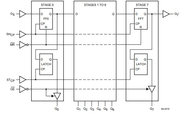 74HC595系列8位串行输入并行输出的位移寄存器的数据手册免费下载