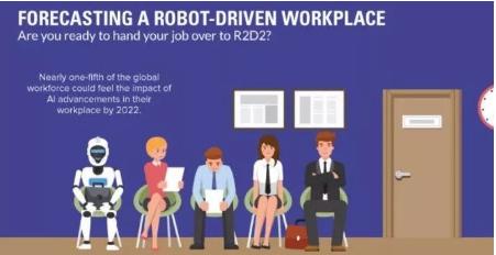 机器人并不会抢饭碗 还会创造出更好的工作