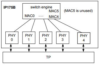 IP175B以太网集成收发器的数据手册免费下载