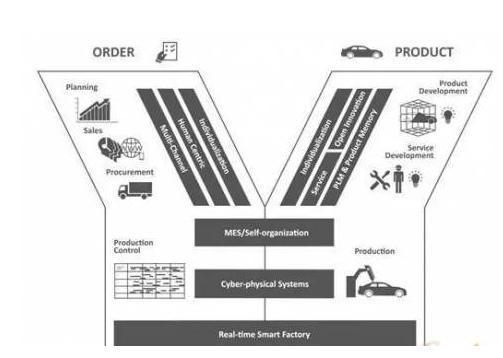 如何打造工业4.0智能工厂