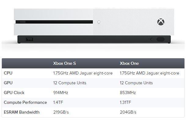 XboxOneS游戏性能实测 较XboxOne提升大约6%-7%左右