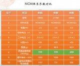 华立源26650电芯已经成功应用于乘用车市场
