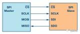 重点介绍常用的4线SPI接口