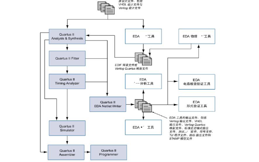 如何使用FPGA进行数字信号发生器的设计资料概述
