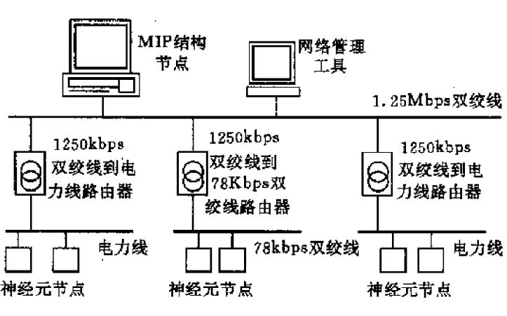 LonWorks通信技术的详细资料详解
