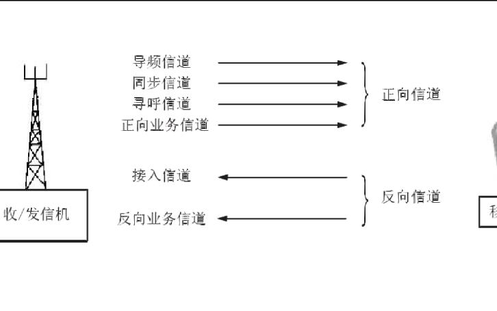 CDMA系统信道与网络结构和管理的详细介绍