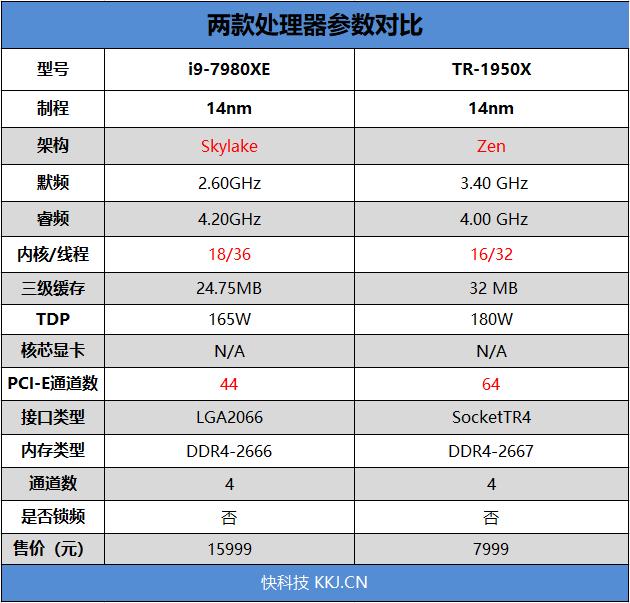 英特尔酷睿i9-7980XE评测 性能达到了全新高度