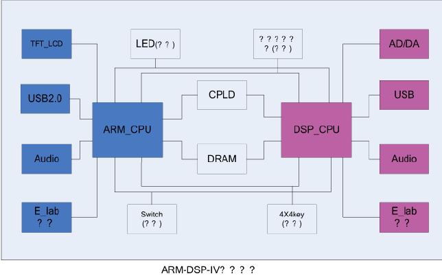 ARM嵌入式系统教程之ARM嵌入式系统的四个实验介绍