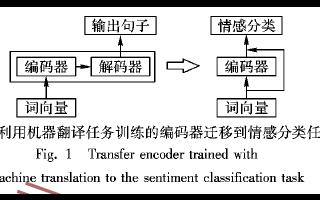 如何使用迁移学习的分层注意力网络情感分析来算法的详细资料概述