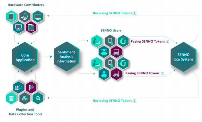 基于区块链情绪分析平台Senno介绍