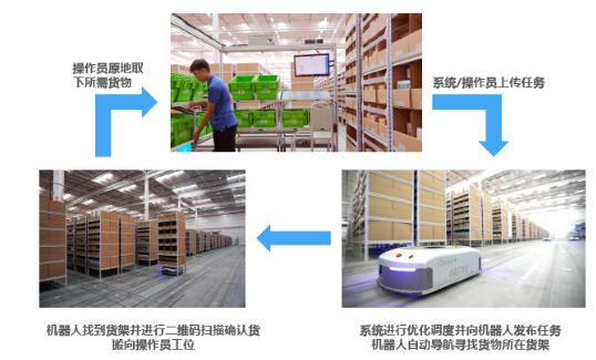仓储类机器人最大应用行业仍然是电商快递行业