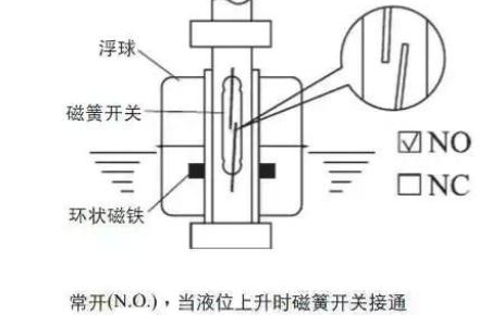 光电式与浮球式液位传感器相比哪个更可靠