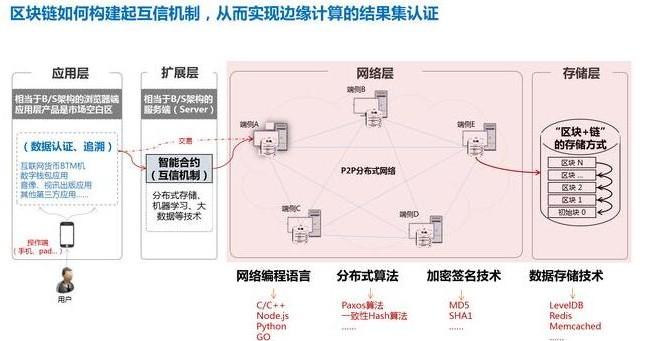 区块链为何能保证上层业务应用的安全可靠性