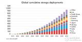 2018至2030年间锂离子电池价格将下降52% 2040年中国将主导该市场