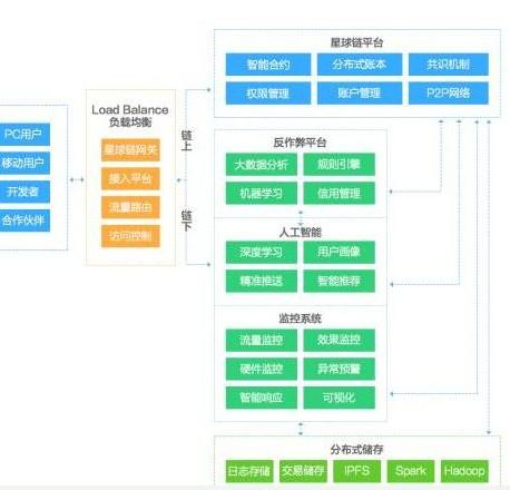 基于区块链去中心化POB价值贡献算法可实现用户价...