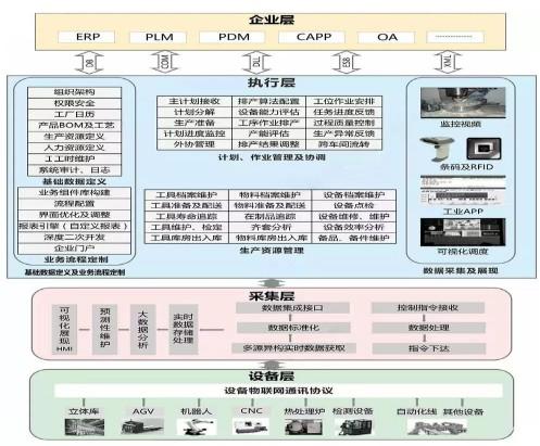 推进制造业过程智能化的重点领域是智能工厂和数字化车间