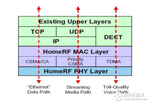 详细说明无线局域网的构成及协议标准