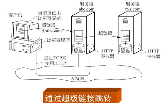 网络教程之Internet互联网应用的详细资料概述