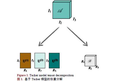 一种多分辨率体绘制中张量分解最佳秩选取算法的详细介绍