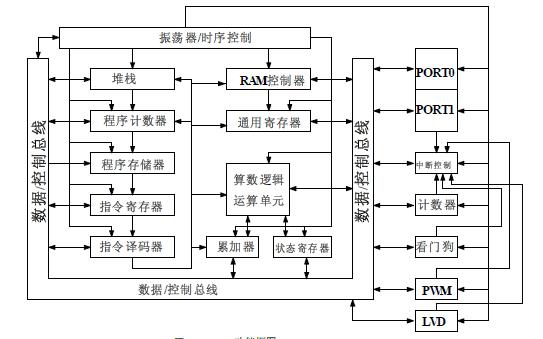 JZ1501高速度低功耗的8位MCU的数据手册免费下载