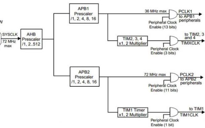 STM32开发板教程之定时器中断实验的资料概述