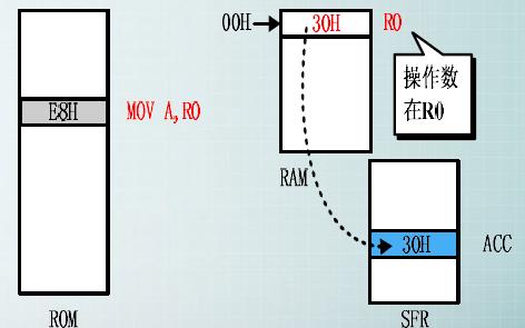 80C51单片机教程之80C51单片机的指令系统详细资料概述