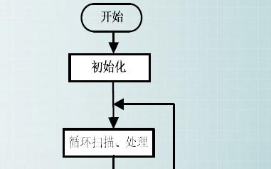 80C51单片机教程之80C51的汇编语言程序设计详细资料总结