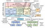 详解Linux运维工程师升级之路
