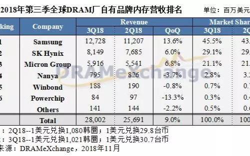第三季DRAM产值再创新高 原厂获利能力恐已见顶