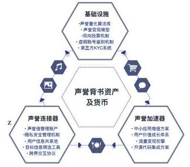 区块链声誉体系平台DREP介绍