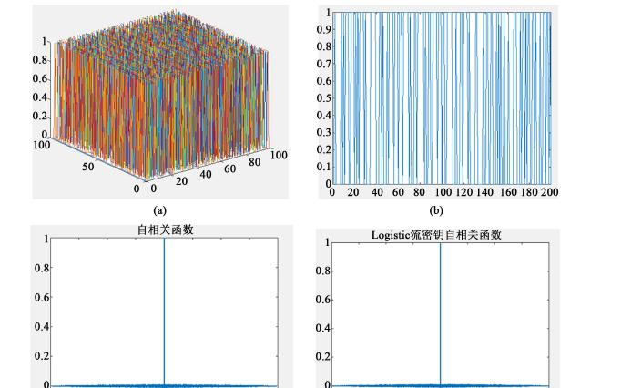 如何设计一个用于数字图像加密的序列密码算法